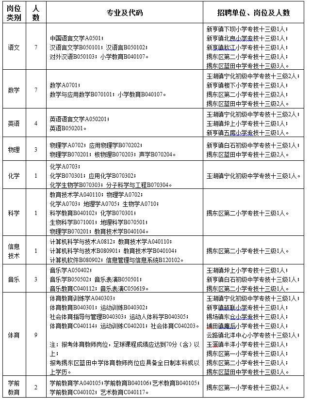《揭阳市揭东区2017年公开招聘教师报名表》一式两份(a4纸打印,贴图片
